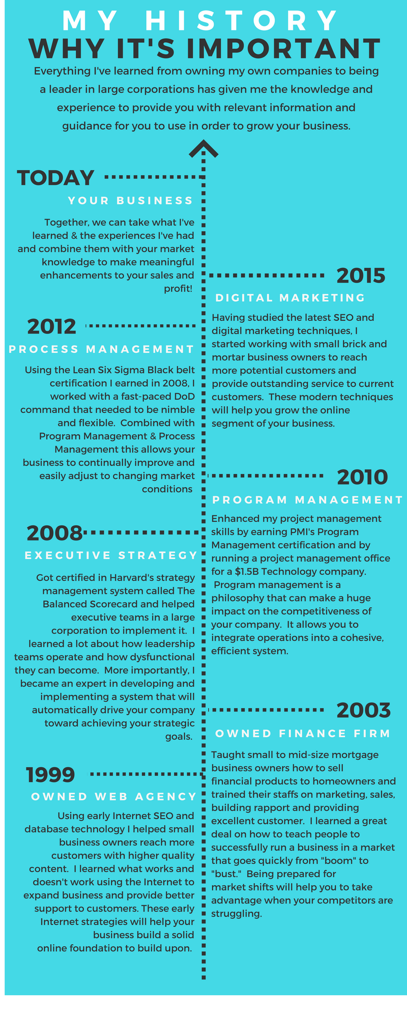 Infographic about Bill Livingston and How His Experience Helps Business Owners