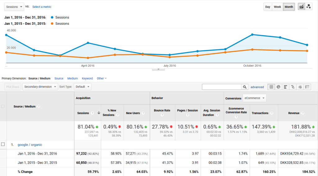 SEO Dashboard Example