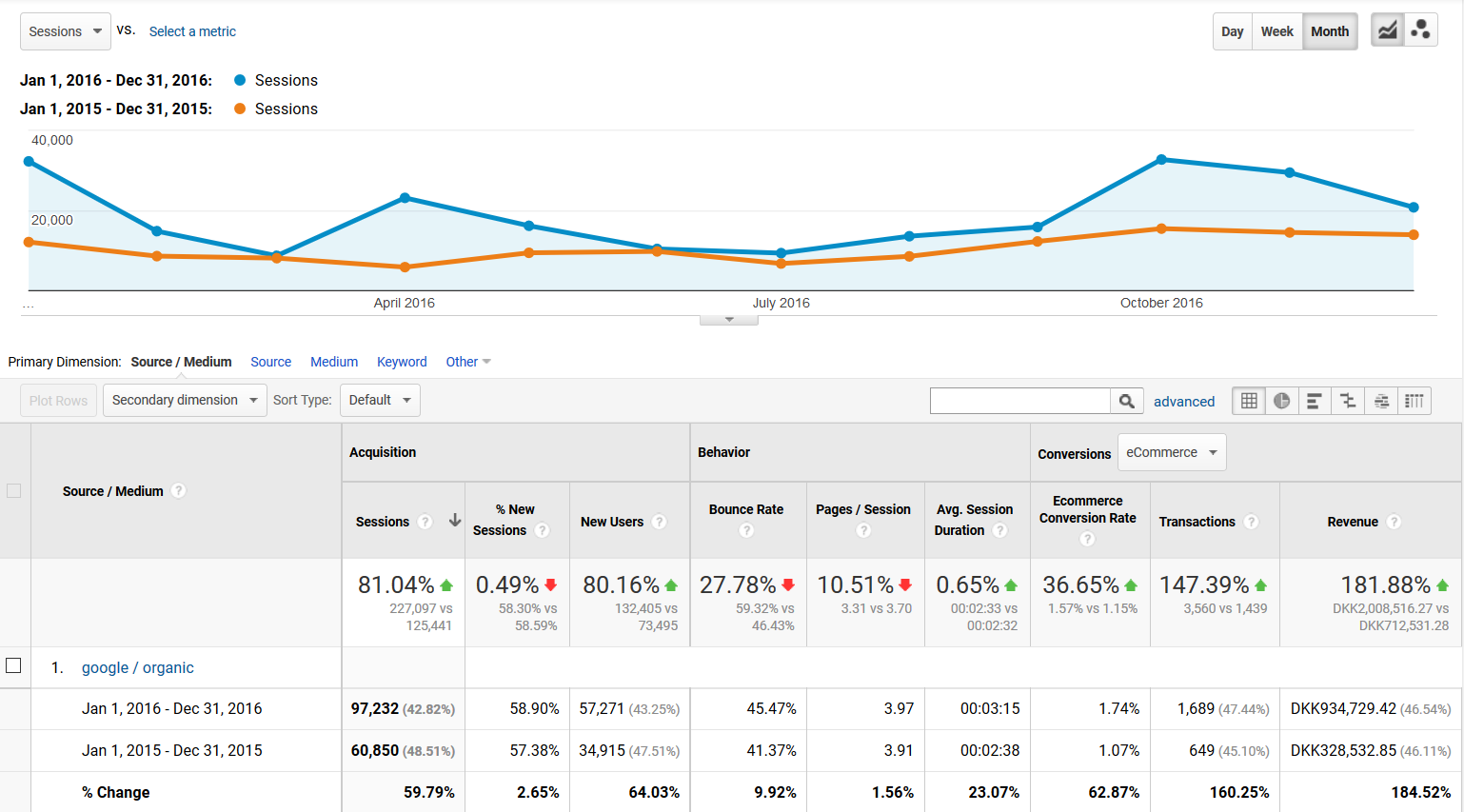 SEO metrics Dashboard Example