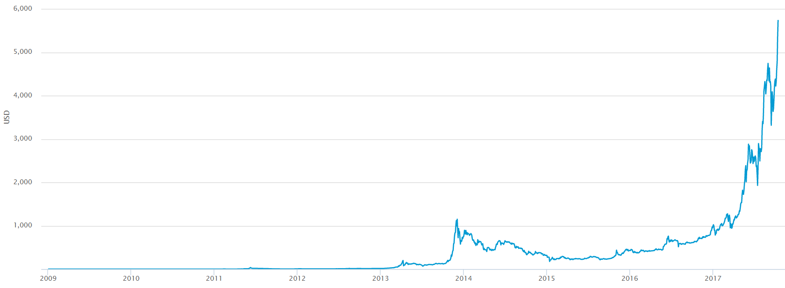Graph tracking the value of Bitcoin up to 2017